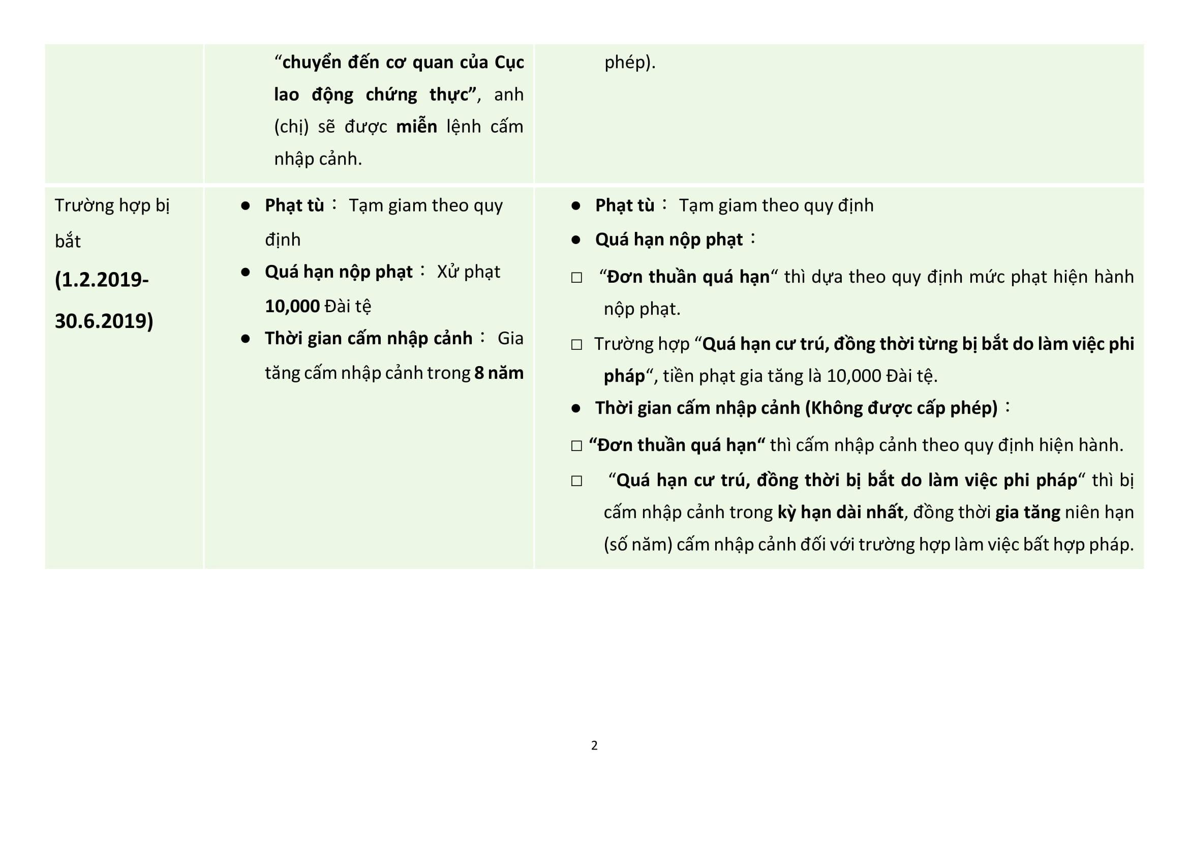 簡表擴大自行到案處理機制越南文2