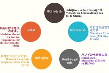 Những câu trả lời cực hay khi phỏng vấn đi Nhật: Chắc chắn đỗ